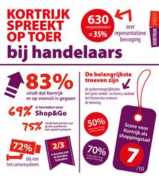 Infografiek Kortrijk Spreekt Handel & Horeca